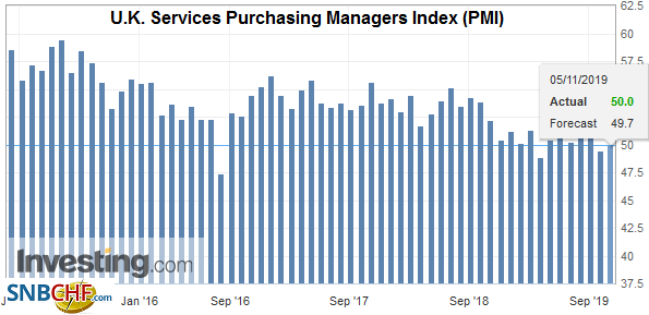 U.K. Services Purchasing Managers Index (PMI), October 2019