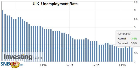 U.K. Unemployment Rate, September 2019