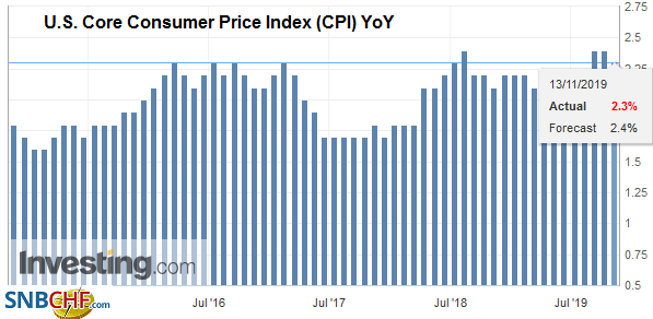U.S. Core Consumer Price Index (CPI) YoY, October 2019
