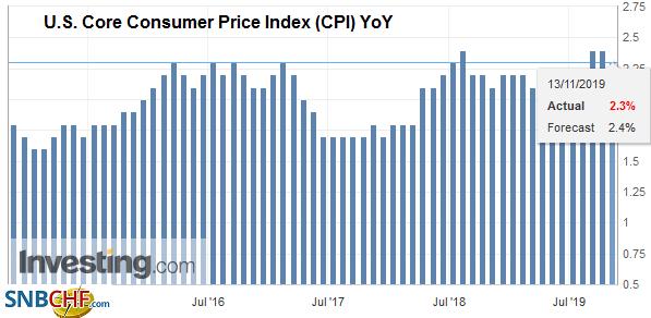 U.S. Core Consumer Price Index (CPI) YoY, October 2019