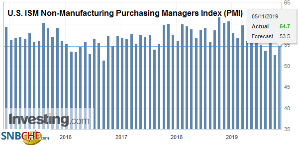 U.S. ISM Non-Manufacturing Purchasing Managers Index (PMI), October 2019