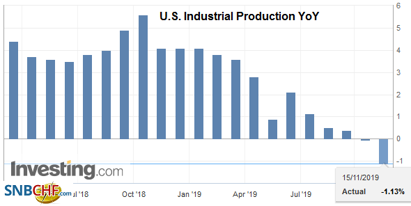 U.S. Industrial Production YoY, October 2019