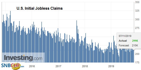 U.S. Initial Jobless Claims, November 07, 2019