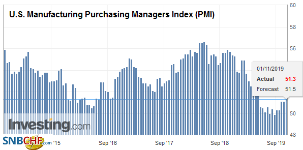 U.S. Manufacturing Purchasing Managers Index (PMI) , October 2019