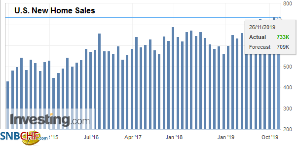 U.S. New Home Sales, October 2019