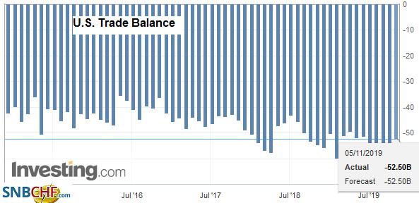 U.S. Trade Balance, September 2019