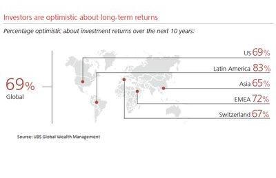 Investors are optimistic about long term returns