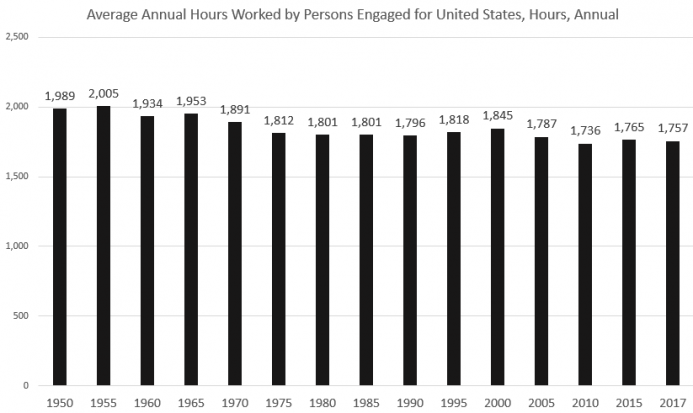 Average Annual Hours Worked by Persons Engaged for United States, Hours, Annual 1950-2017