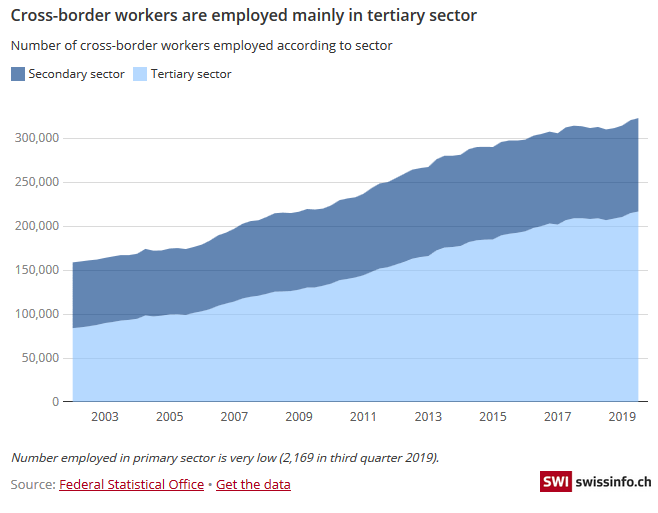 Cross-border workers are employed mainly in tertiary sector, 2003-2019
