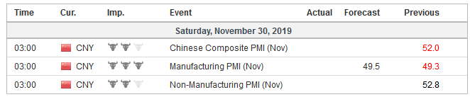 Economic Events: China, Week November 25