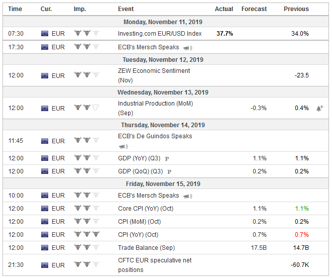 Economic Events: Eurozone, Week November 11