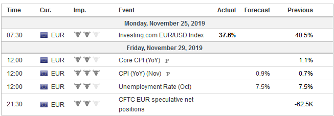 Economic Events: Eurozone, Week November 25