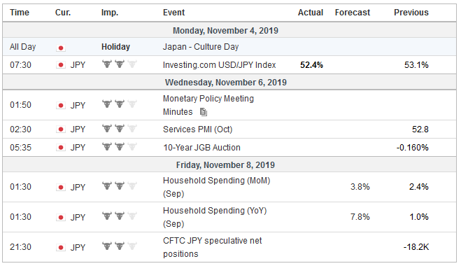 Economic Events: Japan, Week November 4