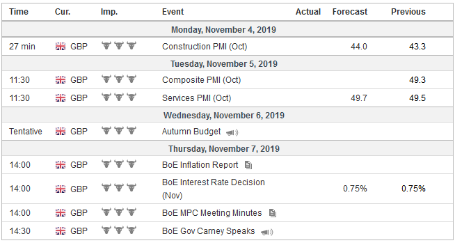 Economic Events: United Kingdom, Week November 4