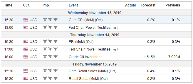 Economic Events: United States, Week November 11