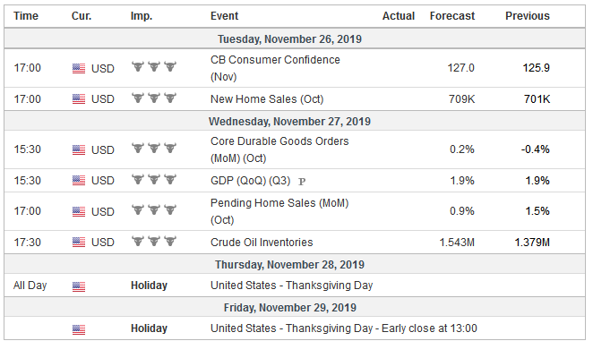 Economic Events: United States, Week November 25