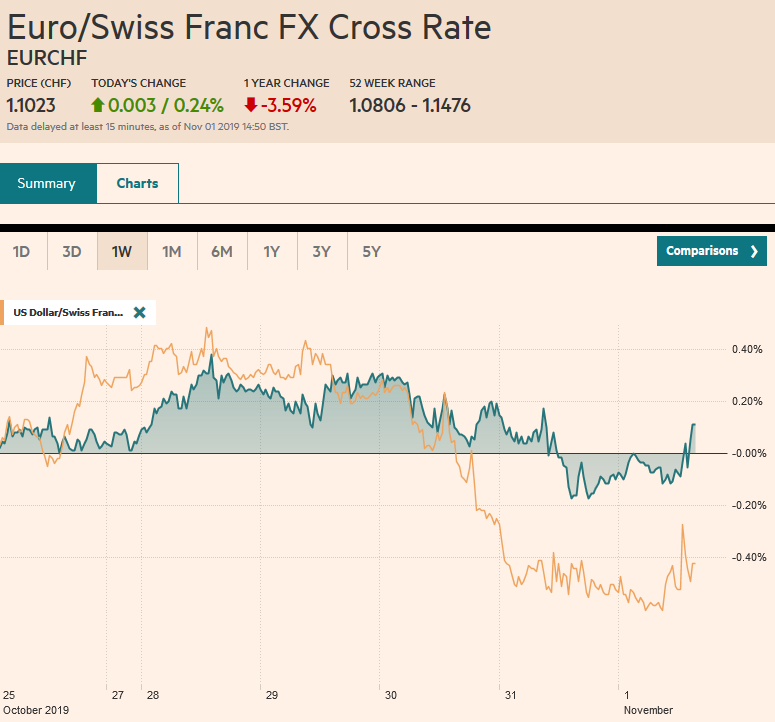 EUR/CHF and USD/CHF, November 1