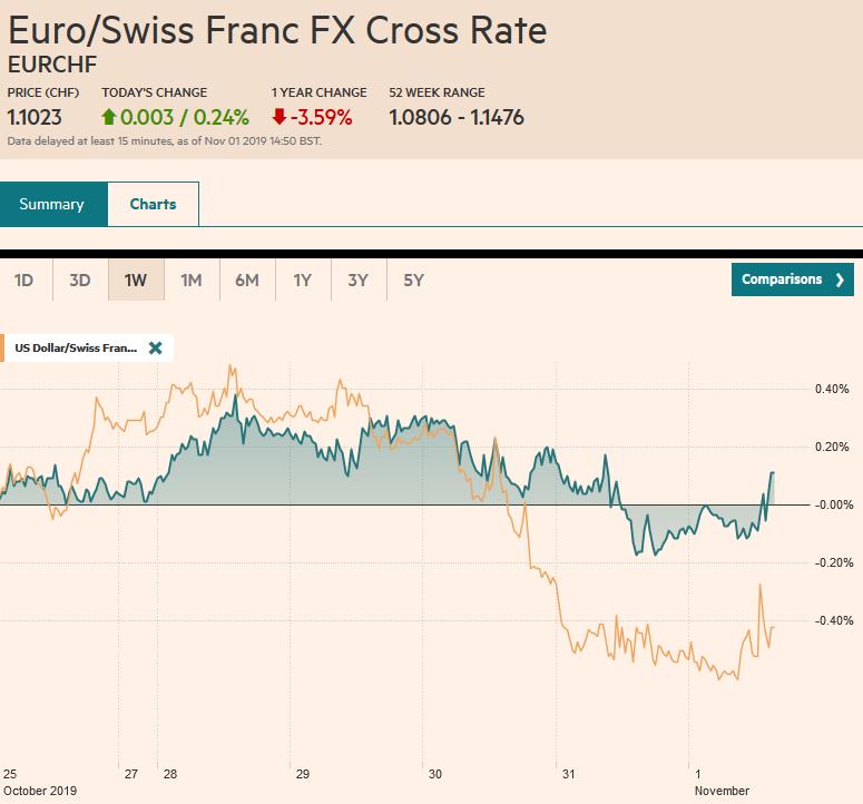 EUR/CHF and USD/CHF, November 1