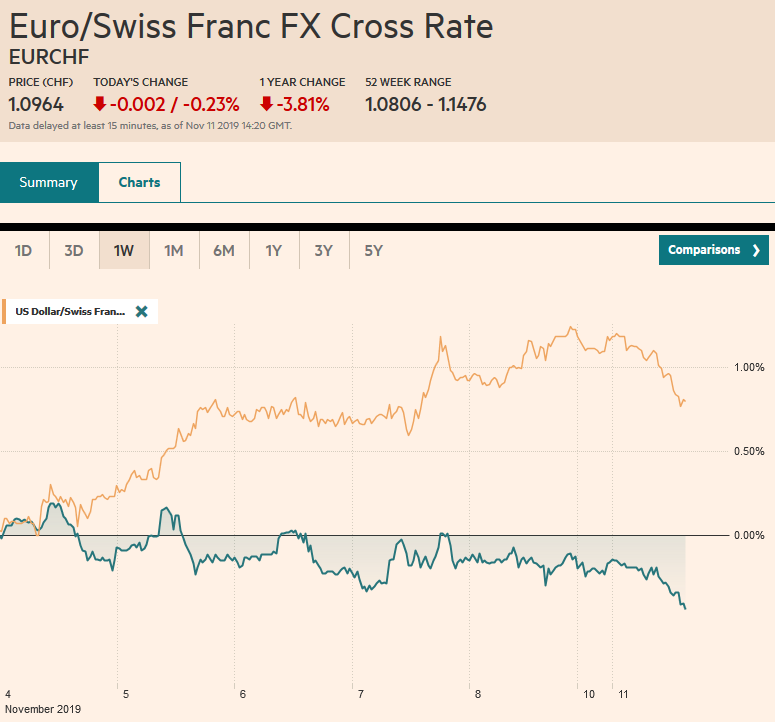 EUR/CHF and USD/CHF, November 11