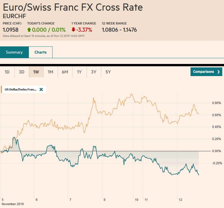 EUR/CHF and USD/CHF, November 12