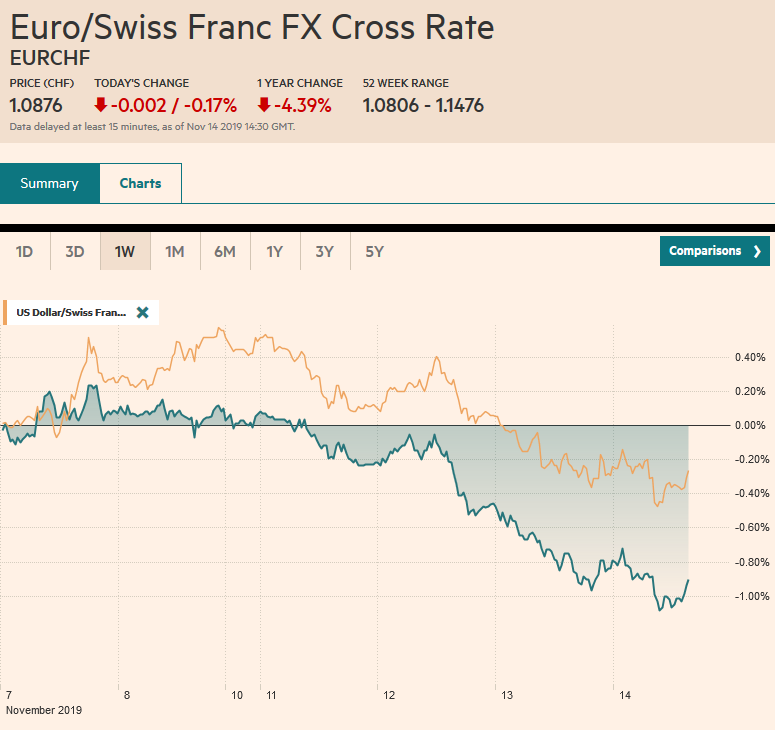 EUR/CHF and USD/CHF, November 14