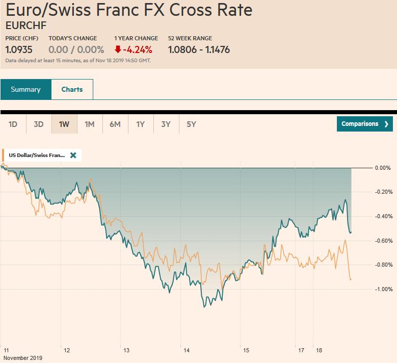 EUR/CHF and USD/CHF, November 18