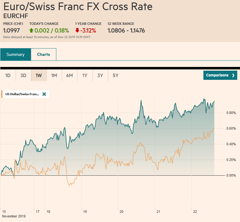 EUR/CHF and USD/CHF, November 22