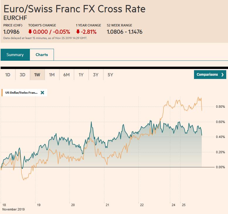 EUR/CHF and USD/CHF, November 25