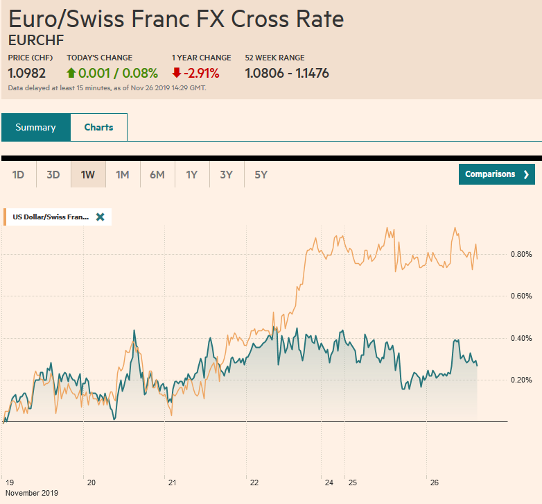EUR/CHF and USD/CHF, November 26