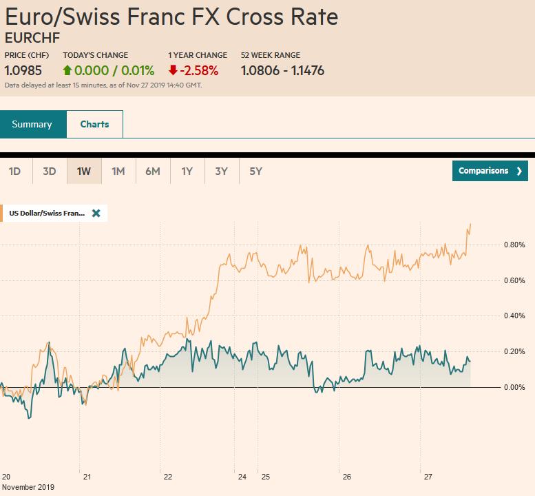 EUR/CHF and USD/CHF, November 27