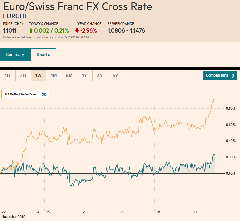 EUR/CHF and USD/CHF, November 29