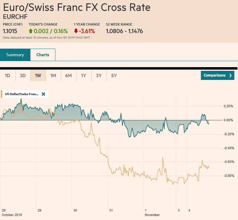 EUR/CHF and USD/CHF, November 4