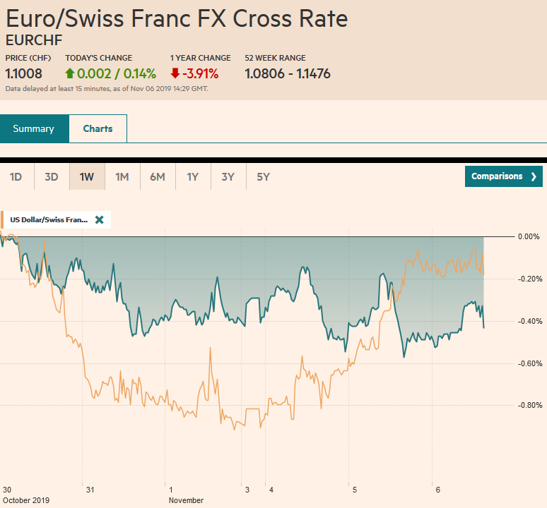 EUR/CHF and USD/CHF, November 6