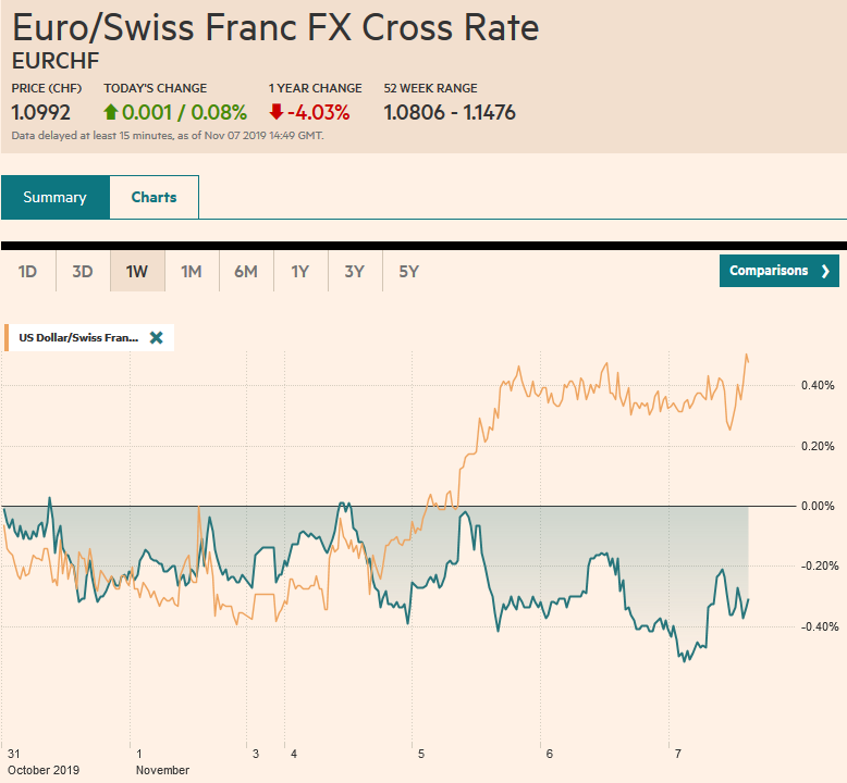EUR/CHF and USD/CHF, November 7