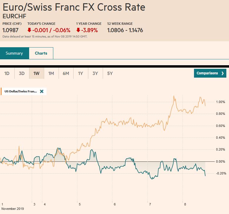 EUR/CHF and USD/CHF, November 8