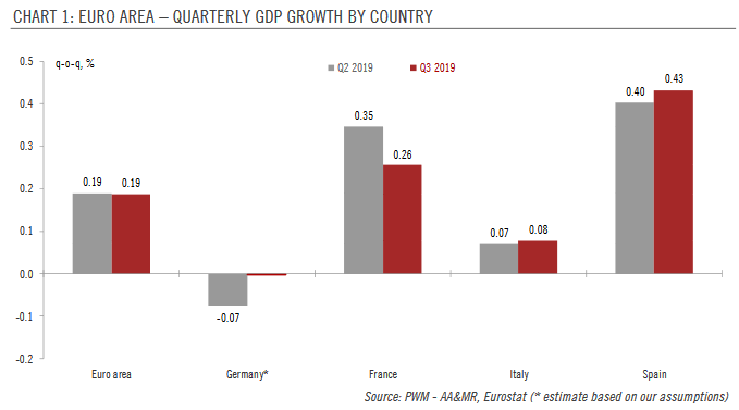 Euro Area Quarterly GDP growth by Country