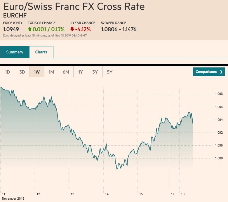 Euro/Swiss Franc FX Cross Rate, November 18