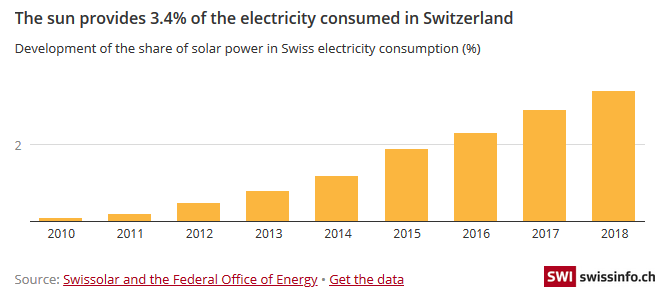 The sun provides 3.4% of the electricity consumed in Switzerland