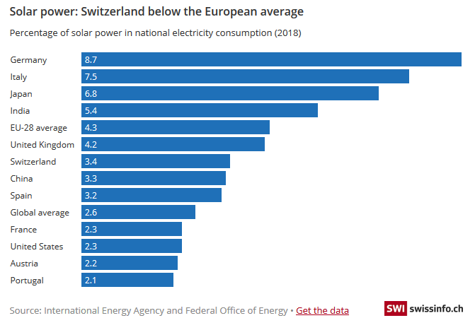 Solar power: Switzerland below the European average