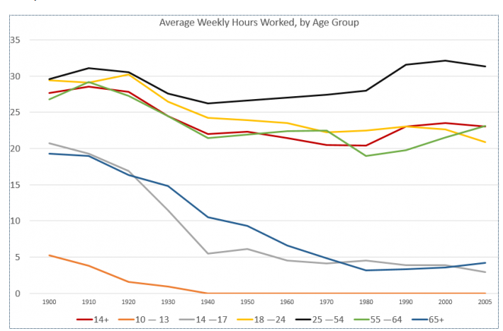 Average Weekly Hours Worked, by Age Group, 1900-2005