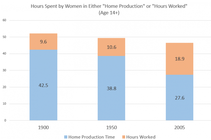 Hours Spent by Women in Either