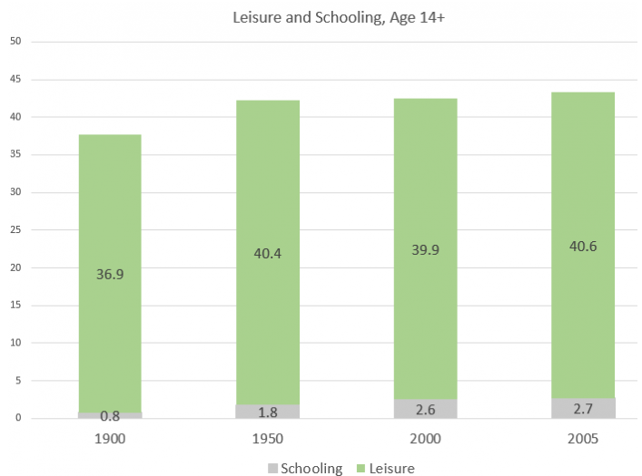 Leisure and Schooling, 1900-2005