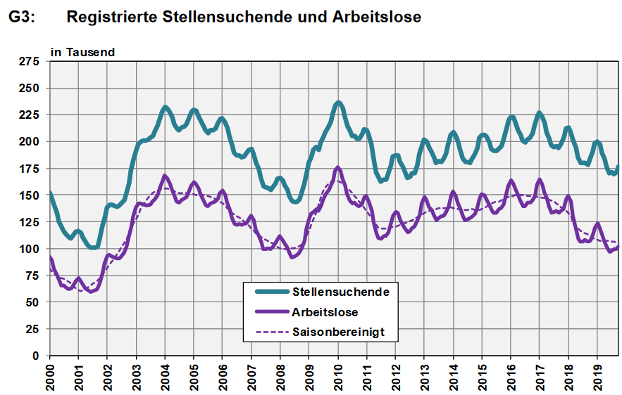 Switzerland, Number of Employed and Number of Job Seekers, October 2019