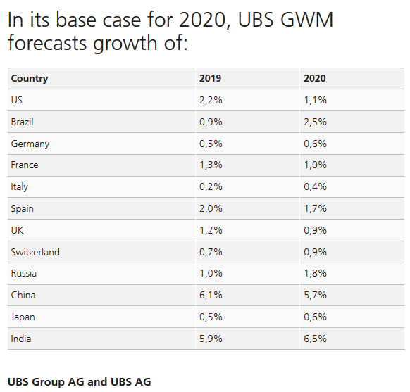 In its base case for 2020, UBS GWM forecasts growth of: