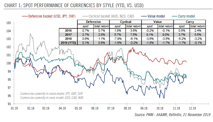 SPOT PERFORMANCE OF CURRENCIES BY STYLE (YTD, VS.USD)