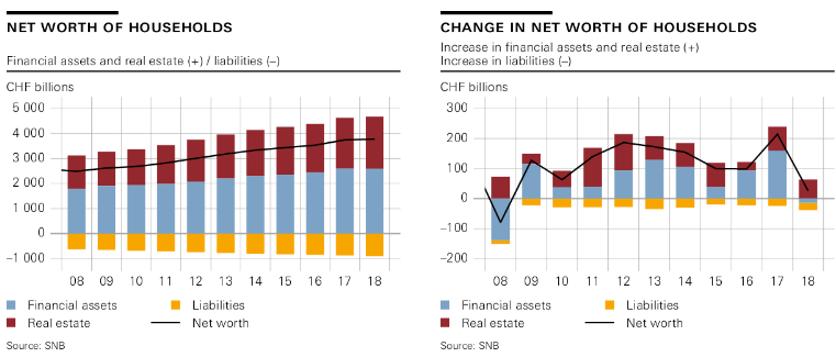 Household real estate assets – and hence net worth – continue to rise