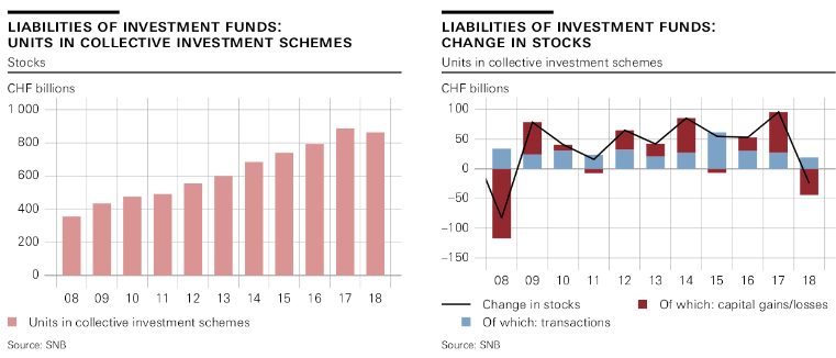 Investment fund liabilities down for first time since 2008