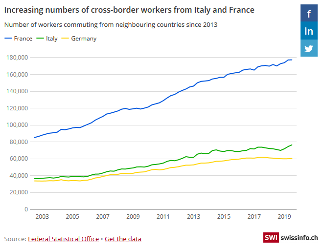 Increasing numbers of cross-border workers from Italy and France, 2003-2019