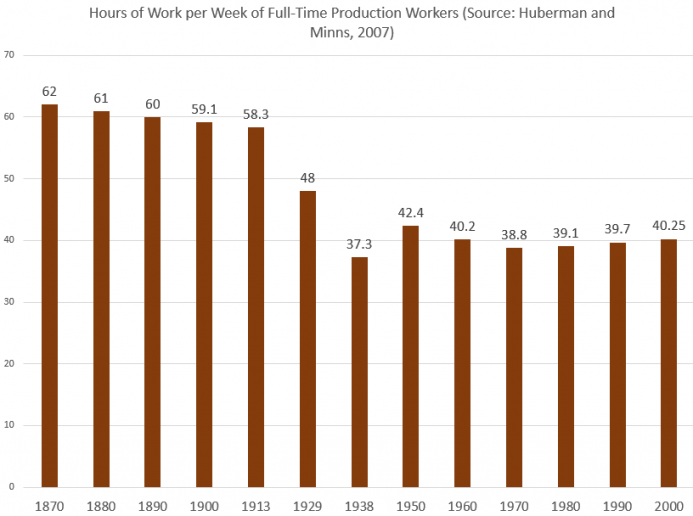 Hours of Work per Week of Full-Time Production Workers, 1870-2000