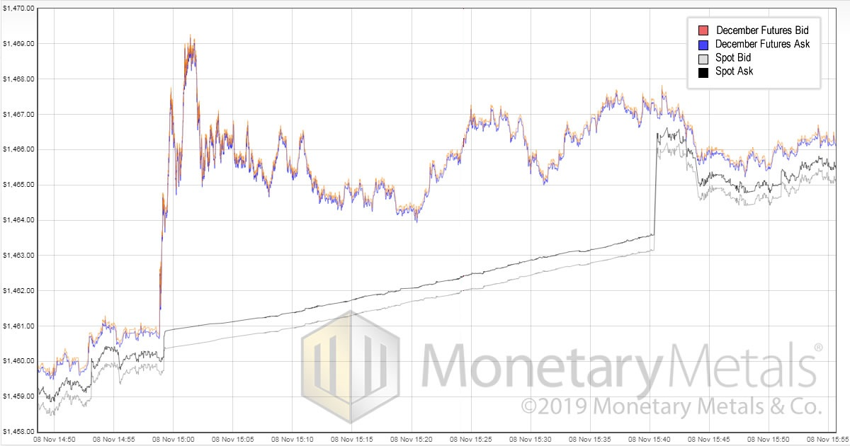 Monetary Metals Gold Fundamental Price